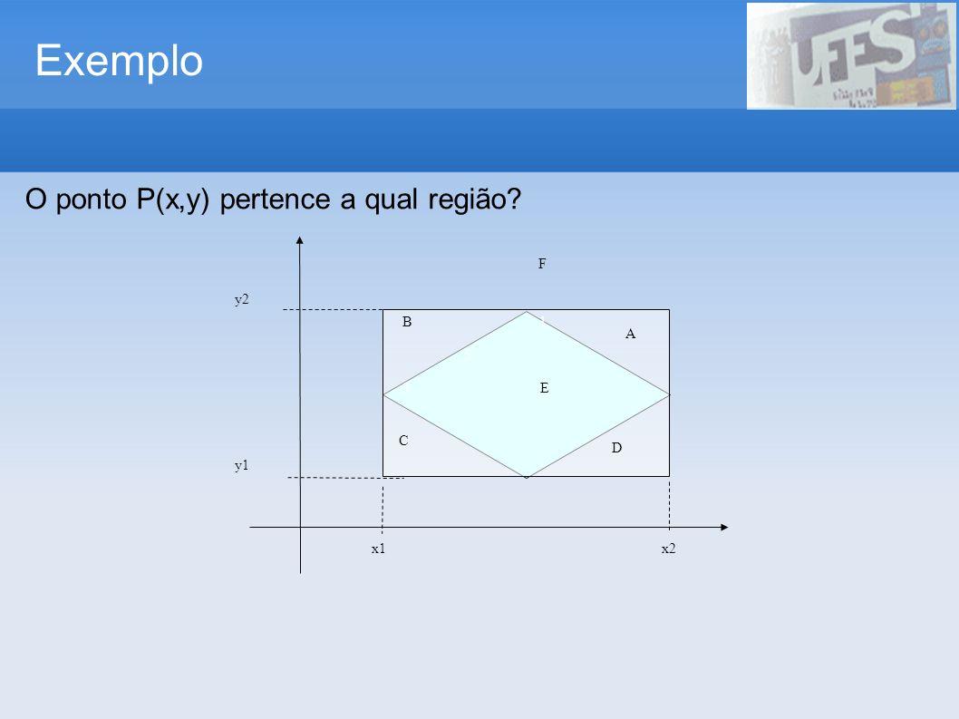 Exemplo y1 y2 B 1 5 3 E x1 x2 F A D C O ponto P(x,y) pertence a qual região