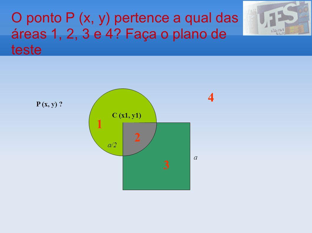 O ponto P (x, y) pertence a qual das áreas 1, 2, 3 e 4? Faça o plano de teste P (x, y) ? a a/2 C (x1, y1) 1 3 2 4