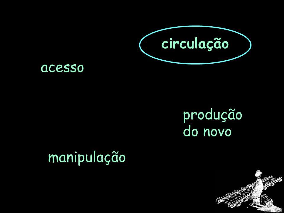 acesso manipulação produção do novo circulação