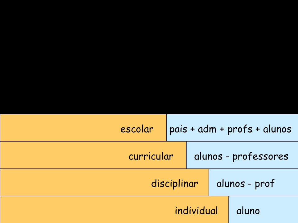 individualaluno disciplinar curricular escolar alunos - prof alunos - professores pais + adm + profs + alunos