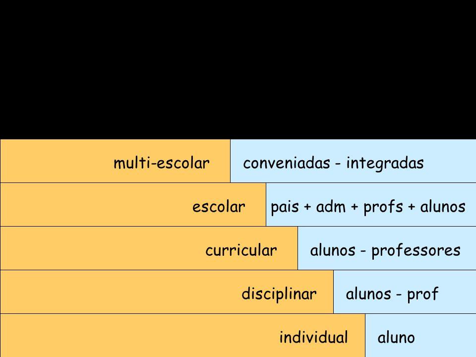 individualaluno disciplinar curricular escolar multi-escolar alunos - prof alunos - professores pais + adm + profs + alunos conveniadas - integradas