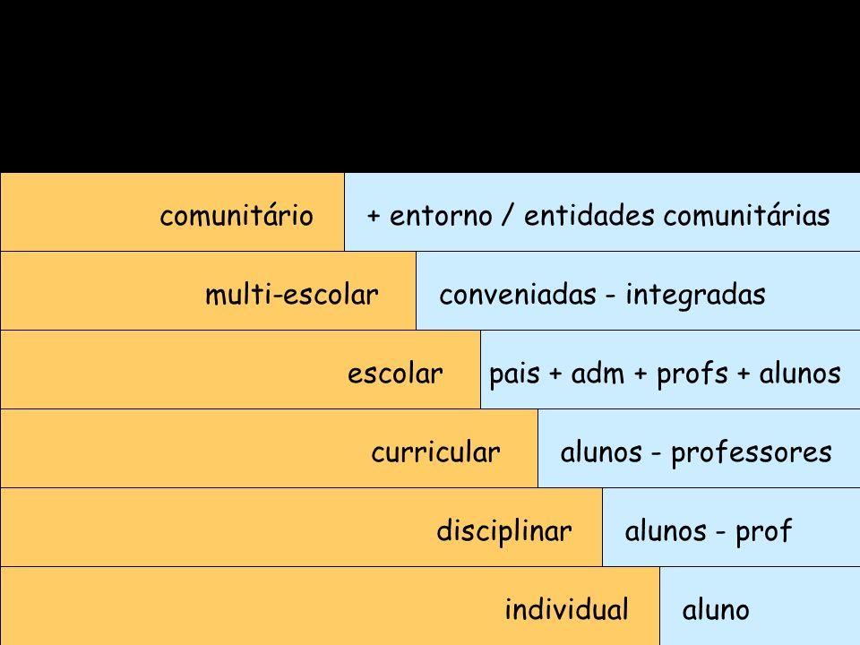 individualaluno disciplinar curricular escolar multi-escolar comunitário alunos - prof alunos - professores pais + adm + profs + alunos conveniadas -