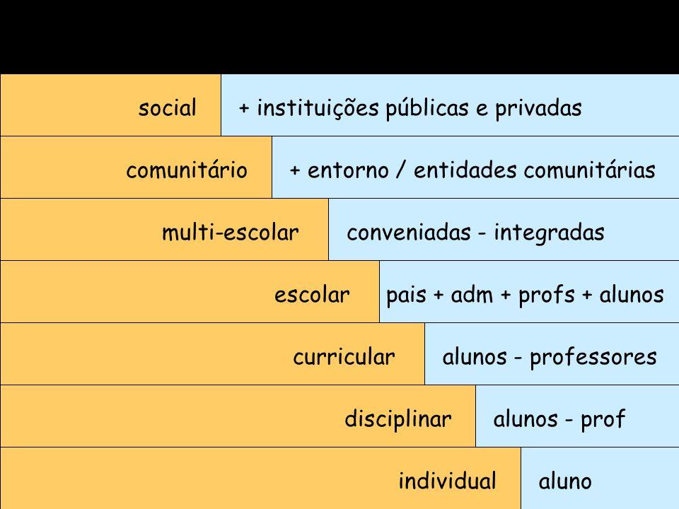 individualaluno disciplinar curricular escolar multi-escolar comunitário social alunos - prof alunos - professores pais + adm + profs + alunos conveni