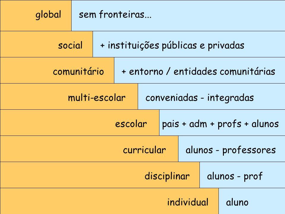 individualaluno disciplinar curricular escolar multi-escolar comunitário social global alunos - prof alunos - professores pais + adm + profs + alunos