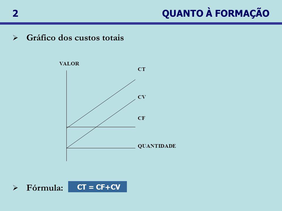 2 QUANTO À FORMAÇÃO Gráfico dos custos totais CT = CF+CV Fórmula: VALOR QUANTIDADE CF CV CT