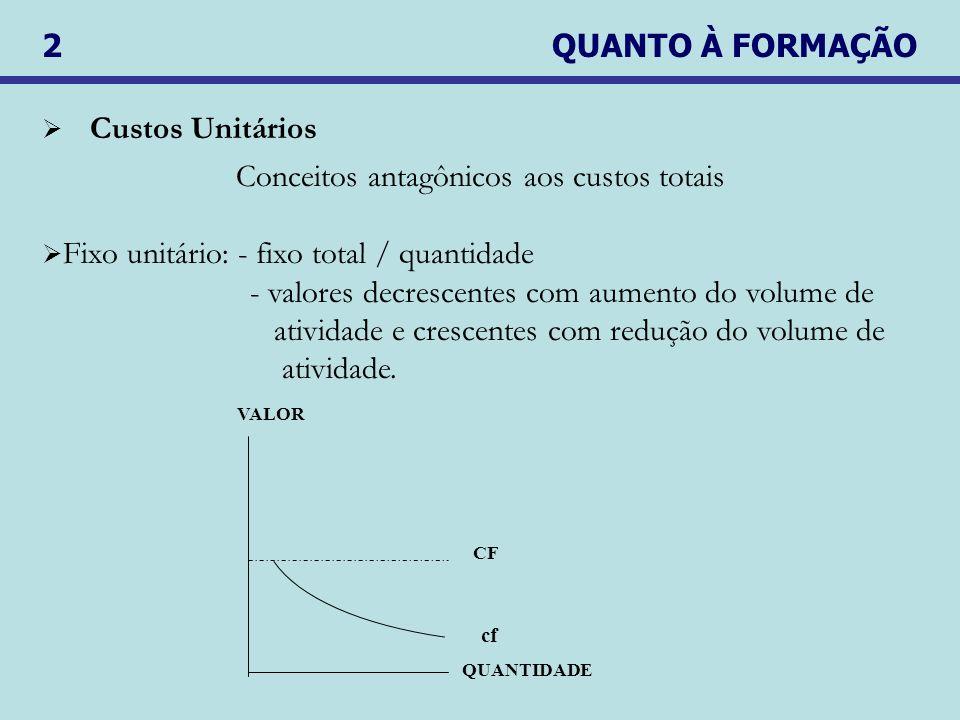 2 QUANTO À FORMAÇÃO Custos Unitários Conceitos antagônicos aos custos totais Fixo unitário: - fixo total / quantidade - valores decrescentes com aumento do volume de atividade e crescentes com redução do volume de atividade.