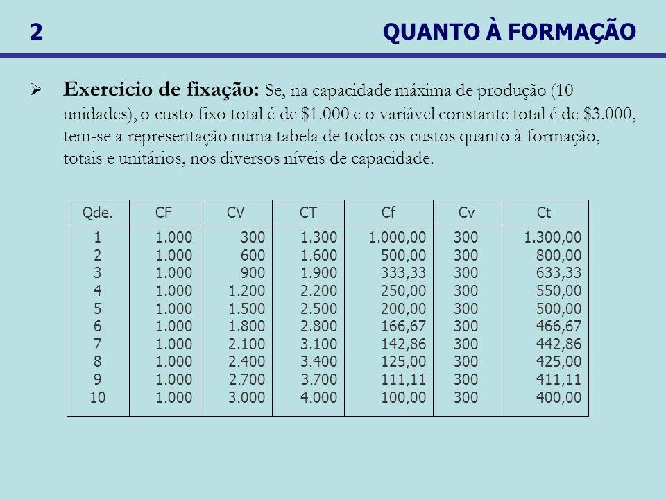 2 QUANTO À FORMAÇÃO Exercício de fixação: Se, na capacidade máxima de produção (10 unidades), o custo fixo total é de $1.000 e o variável constante total é de $3.000, tem-se a representação numa tabela de todos os custos quanto à formação, totais e unitários, nos diversos níveis de capacidade.
