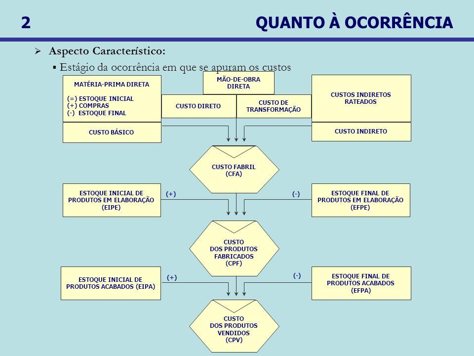 2 QUANTO À OCORRÊNCIA MATÉRIA-PRIMA DIRETA (=) ESTOQUE INICIAL (+) COMPRAS (-) ESTOQUE FINAL CUSTOS INDIRETOS RATEADOS MÃO-DE-OBRA DIRETA ESTOQUE INICIAL DE PRODUTOS EM ELABORAÇÃO (EIPE) ESTOQUE FINAL DE PRODUTOS EM ELABORAÇÃO (EFPE) CUSTO DOS PRODUTOS FABRICADOS (CPF) ESTOQUE INICIAL DE PRODUTOS ACABADOS (EIPA) ESTOQUE FINAL DE PRODUTOS ACABADOS (EFPA) CUSTO DOS PRODUTOS VENDIDOS (CPV) (+) (-) (+)(-) CUSTO INDIRETO CUSTO BÁSICO CUSTO FABRIL (CFA) CUSTO DIRETO CUSTO DE TRANSFORMAÇÃO Aspecto Característico: Estágio da ocorrência em que se apuram os custos