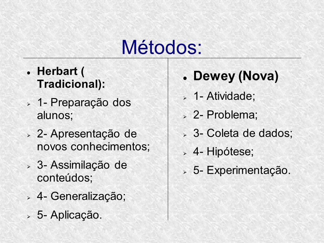 Métodos: Herbart ( Tradicional): 1- Preparação dos alunos; 2- Apresentação de novos conhecimentos; 3- Assimilação de conteúdos; 4- Generalização; 5- Aplicação.