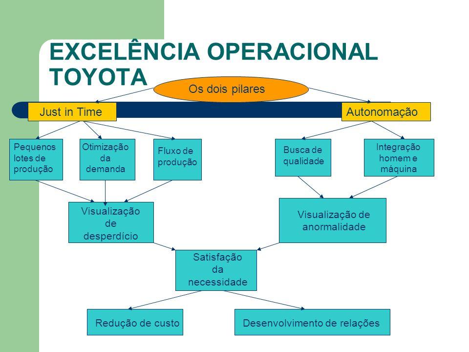 EXCELÊNCIA OPERACIONAL TOYOTA Os dois pilares Just in TimeAutonomação Pequenos lotes de produção Otimização da demanda Fluxo de produção Busca de qual