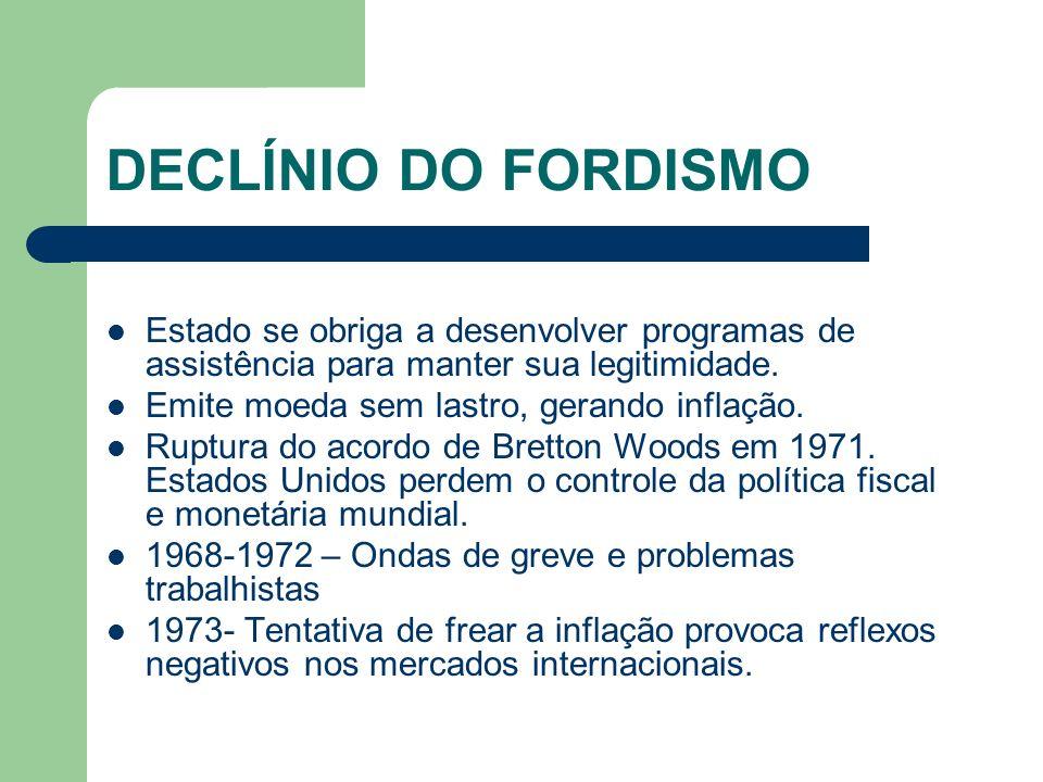 DECLÍNIO DO FORDISMO Estado se obriga a desenvolver programas de assistência para manter sua legitimidade. Emite moeda sem lastro, gerando inflação. R