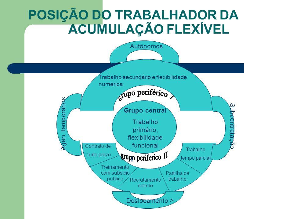 POSIÇÃO DO TRABALHADOR DA ACUMULAÇÃO FLEXÍVEL Grupo central Trabalho primário, flexibilidade funcional Contrato de curto prazo Treinamento com subsídi