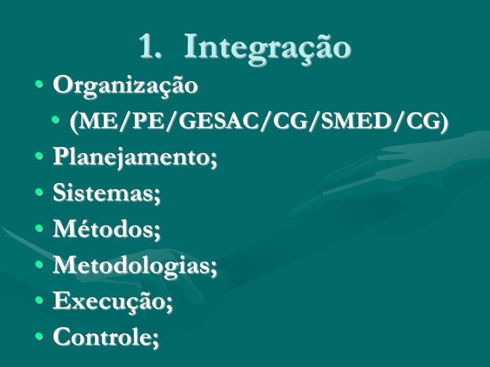 1.Integração OrganizaçãoOrganização ( ME/PE/GESAC/CG/SMED/CG)( ME/PE/GESAC/CG/SMED/CG) Planejamento;Planejamento; Sistemas;Sistemas; Métodos;Métodos; Metodologias;Metodologias; Execução;Execução; Controle;Controle;