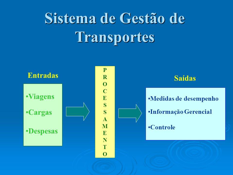 Sistema de Gestão de Transportes Viagens Cargas Despesas Medidas de desempenho Informação Gerencial Controle Entradas Saídas PROCESSAMENTOPROCESSAMENT