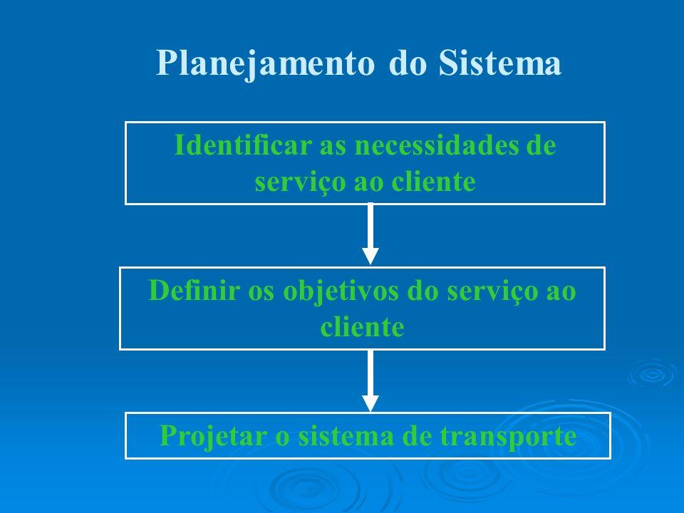Identificar as necessidades de serviço ao cliente Definir os objetivos do serviço ao cliente Projetar o sistema de transporte Planejamento do Sistema
