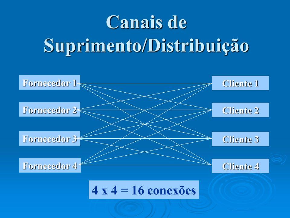 Canais de Suprimento/Distribuição Fornecedor 1 Fornecedor 2 Fornecedor 3 Fornecedor 4 4 x 4 = 16 conexões Cliente 1 Cliente 2 Cliente 3 Cliente 4