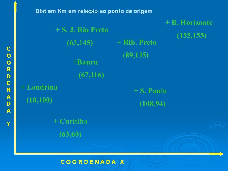 + Londrina (10,100) + Curitiba (63,60) + S. Paulo (108,94) + Rib. Preto (89,135) +Bauru (67,116) + S. J. Rio Preto (63,145) + B. Horizonte (155,155) C
