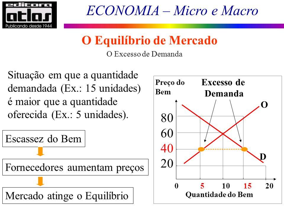 ECONOMIA – Micro e Macro 21 O Excesso de Demanda Situação em que a quantidade demandada (Ex.: 15 unidades) é maior que a quantidade oferecida (Ex.: 5
