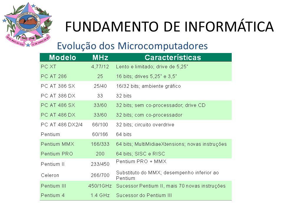 Evolução dos Microcomputadores FUNDAMENTO DE INFORMÁTICA