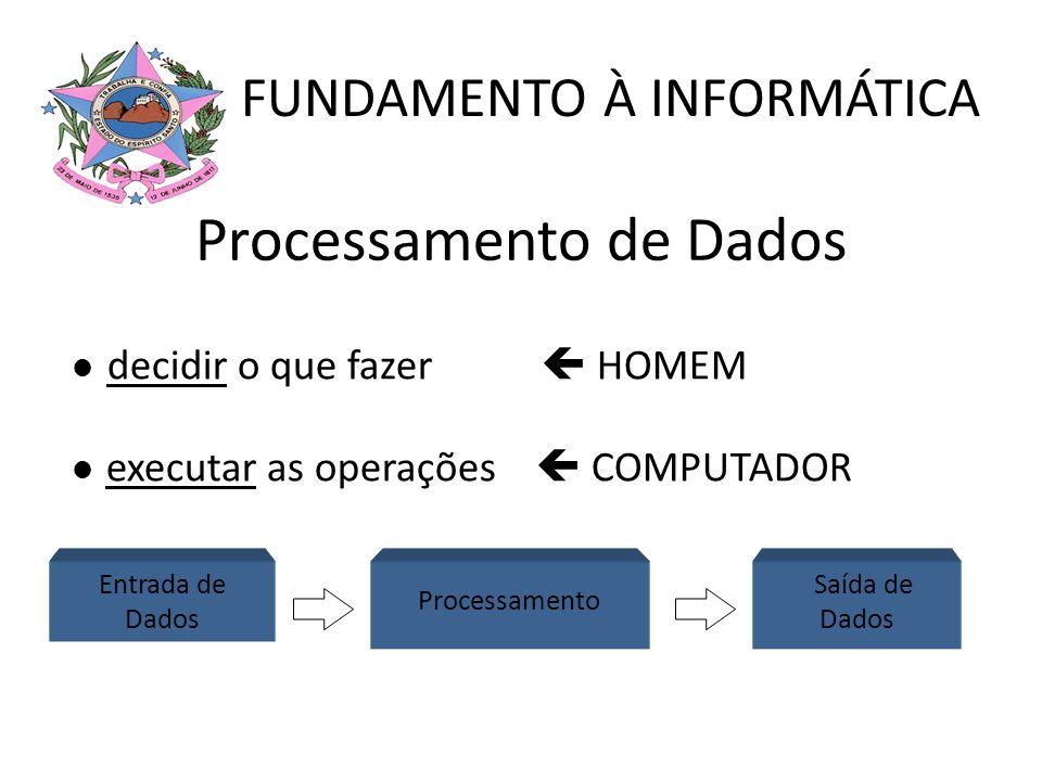 Processamento de Dados decidir o que fazer HOMEM executar as operações COMPUTADOR Entrada de Dados Saída de Dados Processamento