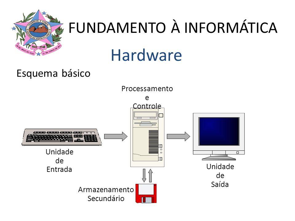 Esquema básico Unidade de Entrada Unidade de Saída Processamento e Controle Armazenamento Secundário Hardware FUNDAMENTO À INFORMÁTICA