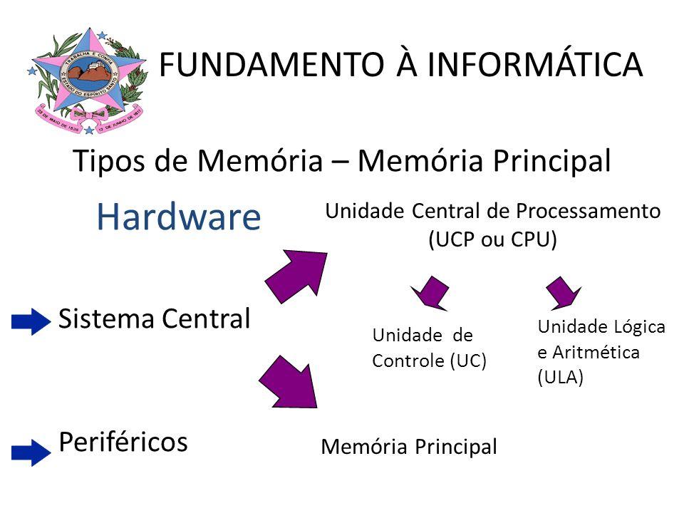 Hardware Sistema Central Periféricos Unidade Central de Processamento (UCP ou CPU) Memória Principal Unidade de Controle (UC) FUNDAMENTO À INFORMÁTICA