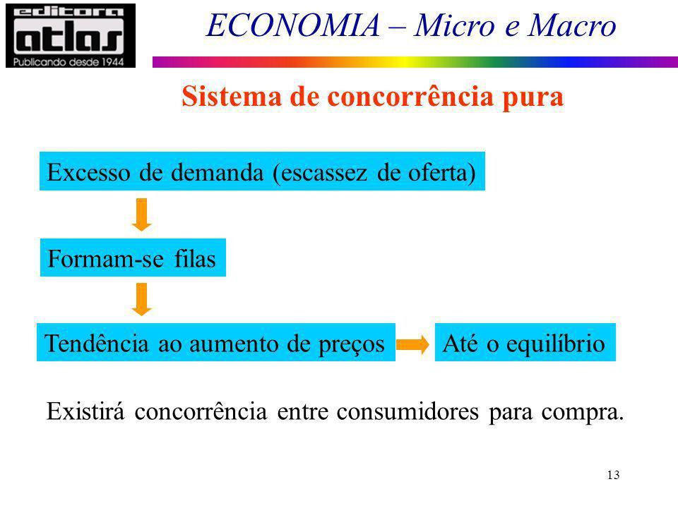 ECONOMIA – Micro e Macro 13 Sistema de concorrência pura Excesso de demanda (escassez de oferta) Formam-se filas Tendência ao aumento de preços Existi
