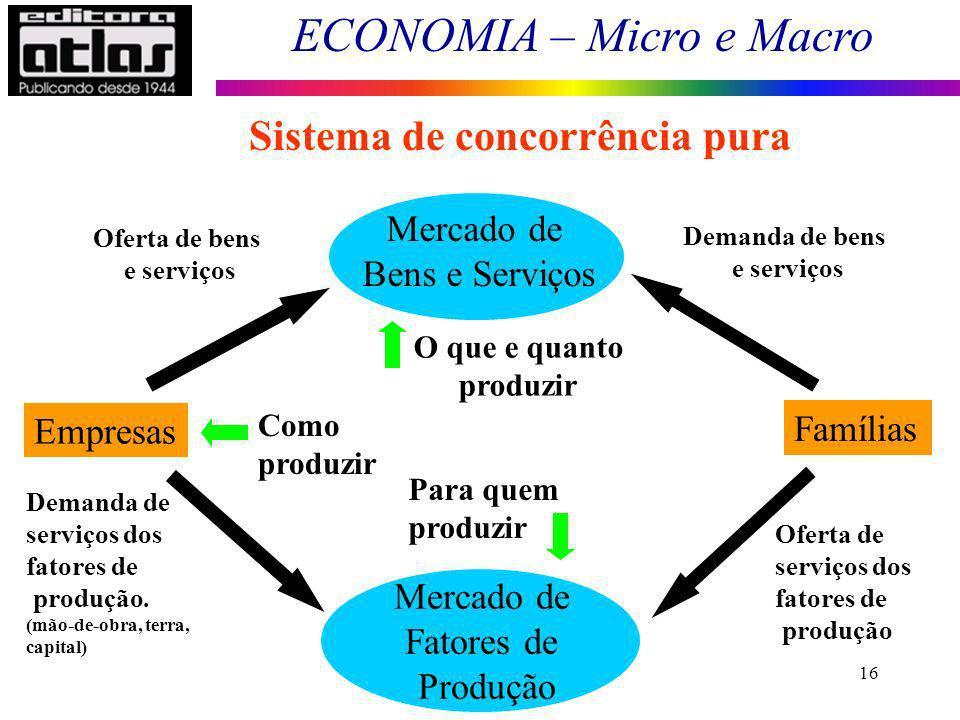 ECONOMIA – Micro e Macro 16 Empresas Famílias Mercado de Bens e Serviços Mercado de Fatores de Produção Demanda de bens e serviços Sistema de concorrê