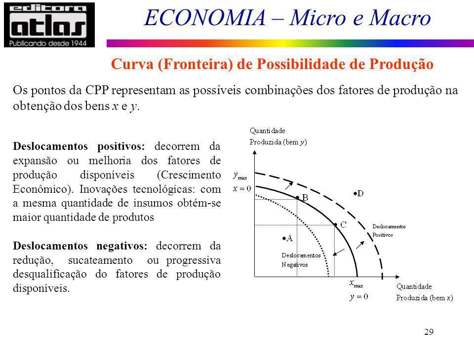 ECONOMIA – Micro e Macro 29 Os pontos da CPP representam as possíveis combinações dos fatores de produção na obtenção dos bens x e y. Deslocamentos po