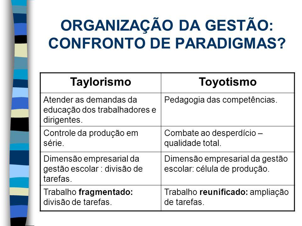 ORGANIZAÇÃO DA GESTÃO: CONFRONTO DE PARADIGMAS? TaylorismoToyotismo Atender as demandas da educação dos trabalhadores e dirigentes. Pedagogia das comp