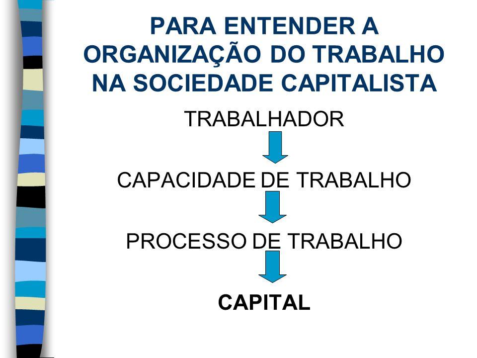 PARA ENTENDER A ORGANIZAÇÃO DO TRABALHO NA SOCIEDADE CAPITALISTA TRABALHADOR CAPACIDADE DE TRABALHO PROCESSO DE TRABALHO CAPITAL