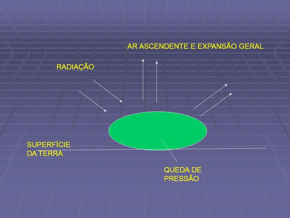 RADIAÇÃO SUPERFÍCIE DA TERRA AR ASCENDENTE E EXPANSÃO GERAL QUEDA DE PRESSÃO
