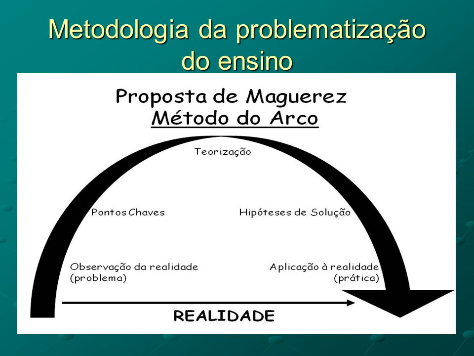 Metodologia da problematização do ensino