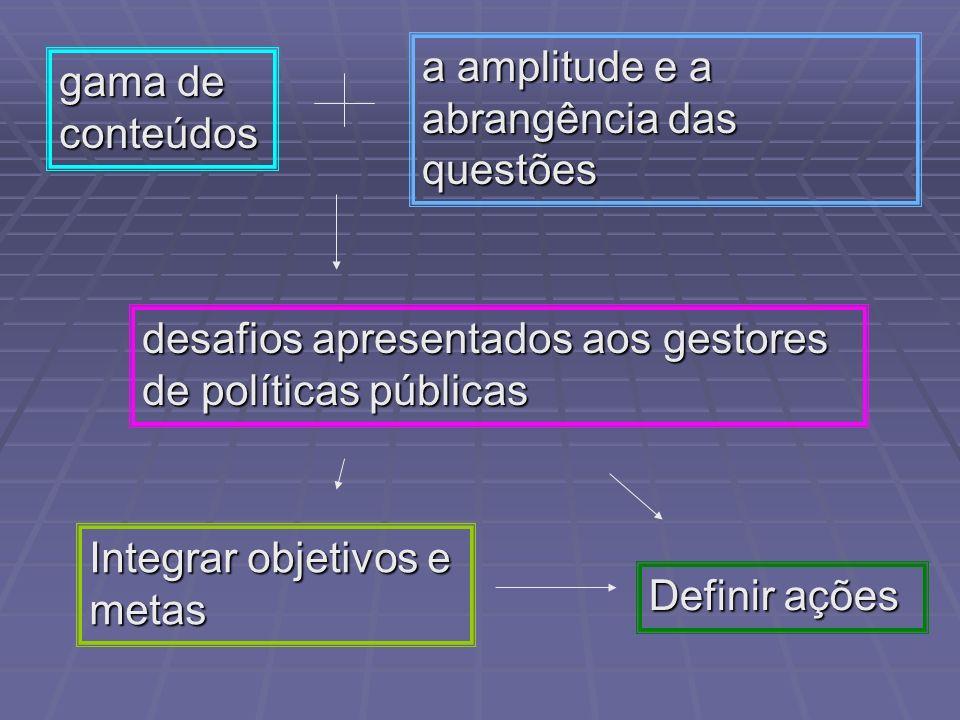 gama de conteúdos a amplitude e a abrangência das questões desafios apresentados aos gestores de políticas públicas Integrar objetivos e metas Definir