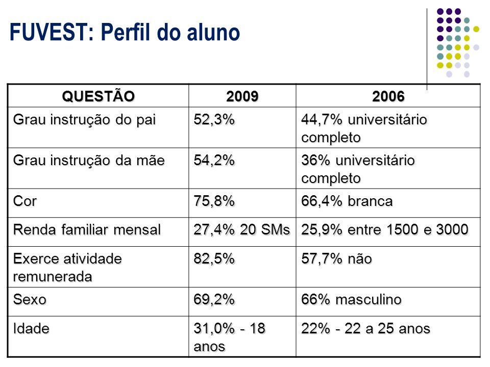 QUESTÃO20092006 Grau instrução do pai 52,3% 44,7% universitário completo Grau instrução da mãe 54,2% 36% universitário completo Cor75,8% 66,4% branca Renda familiar mensal 27,4% 20 SMs 25,9% entre 1500 e 3000 Exerce atividade remunerada 82,5% 57,7% não Sexo69,2% 66% masculino Idade 31,0% - 18 anos 22% - 22 a 25 anos FUVEST: Perfil do aluno