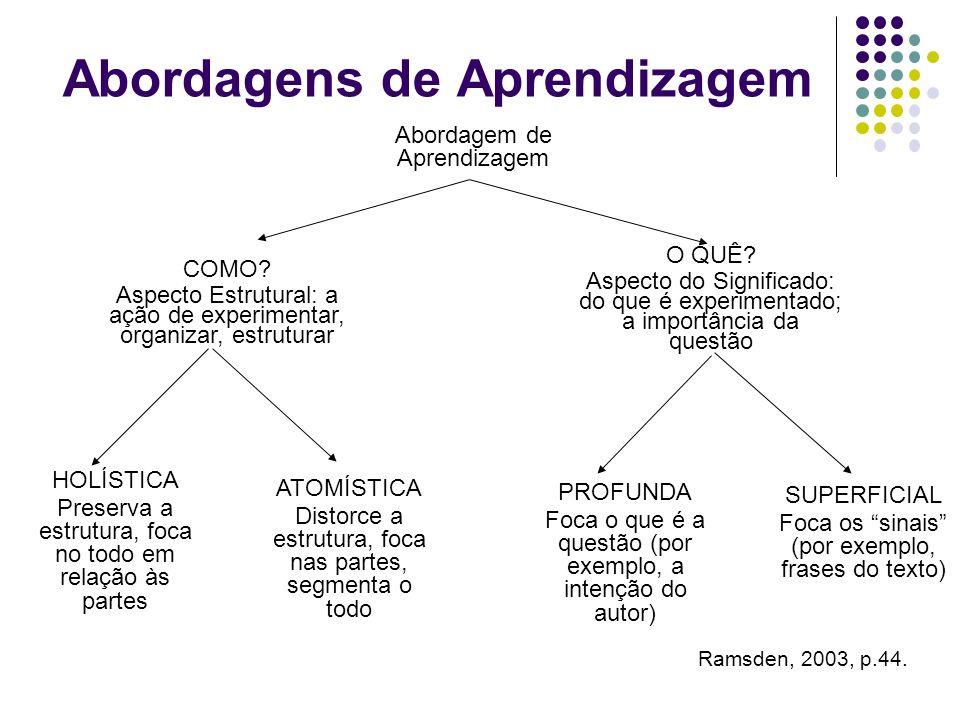 Abordagens de aprendizagem Abordagem Profunda Intenção de Entender Estudante mantém a estrutura da tarefa Abordagem Superficial Intenção somente de completar as exigências da tarefa Estudante distorce a estrutura da tarefa