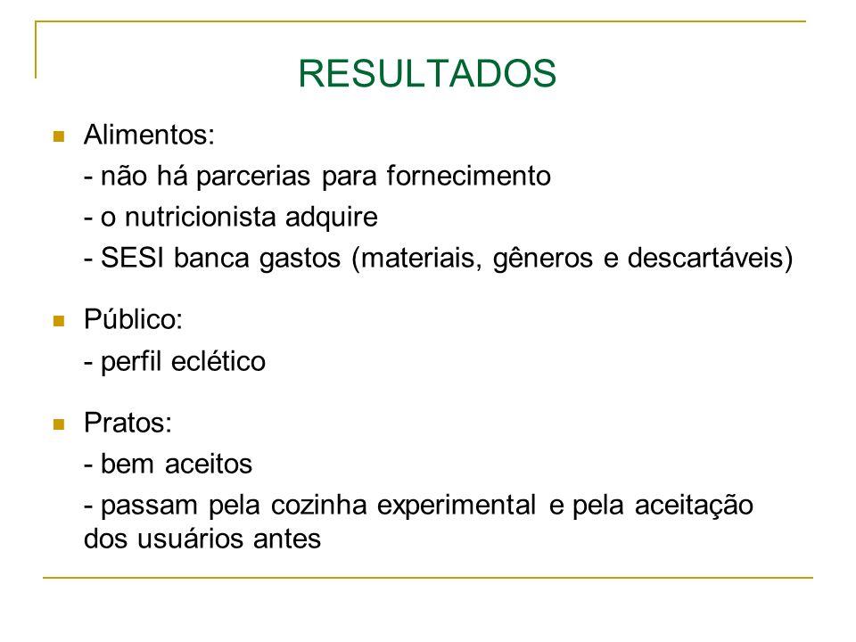 RESULTADOS Alimentos: - não há parcerias para fornecimento - o nutricionista adquire - SESI banca gastos (materiais, gêneros e descartáveis) Público: