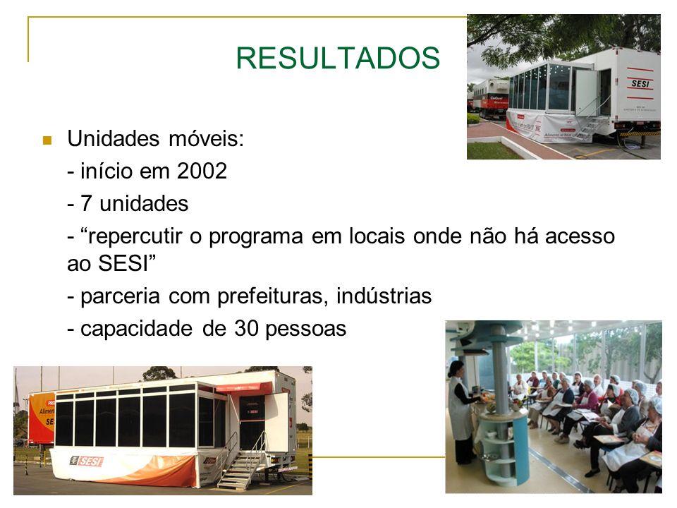 RESULTADOS Unidades móveis: - início em 2002 - 7 unidades - repercutir o programa em locais onde não há acesso ao SESI - parceria com prefeituras, ind
