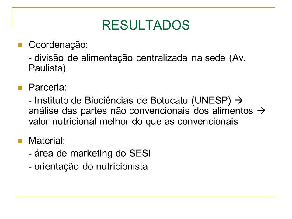RESULTADOS Coordenação: - divisão de alimentação centralizada na sede (Av. Paulista) Parceria: - Instituto de Biociências de Botucatu (UNESP) análise