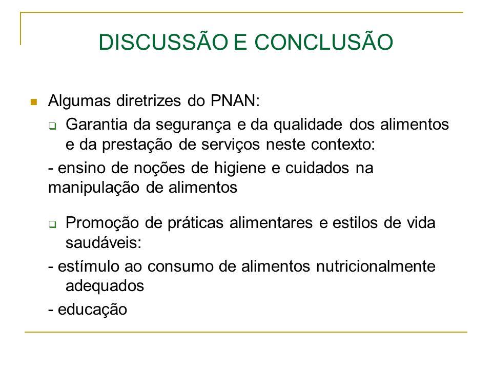 DISCUSSÃO E CONCLUSÃO Algumas diretrizes do PNAN: Garantia da segurança e da qualidade dos alimentos e da prestação de serviços neste contexto: - ensi