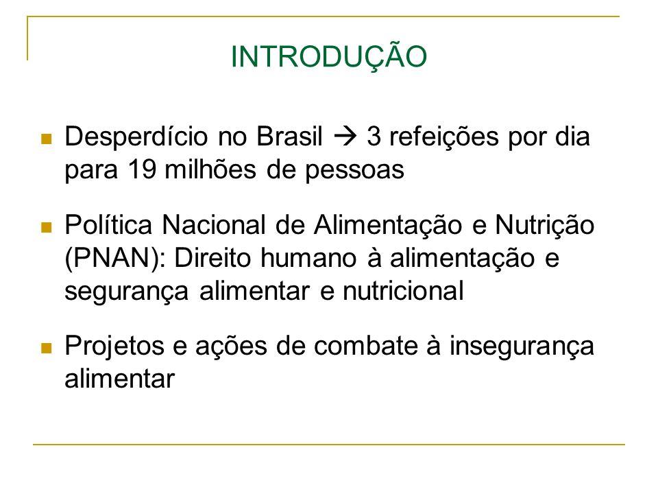 INTRODUÇÃO Desperdício no Brasil 3 refeições por dia para 19 milhões de pessoas Política Nacional de Alimentação e Nutrição (PNAN): Direito humano à a