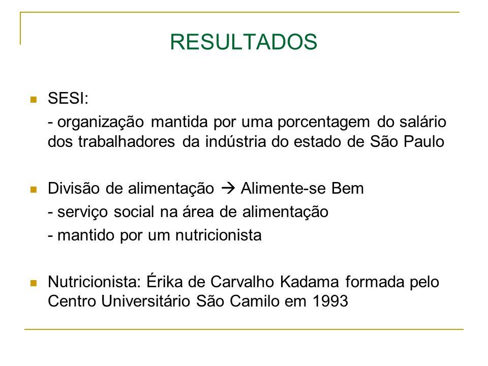 RESULTADOS SESI: - organização mantida por uma porcentagem do salário dos trabalhadores da indústria do estado de São Paulo Divisão de alimentação Ali