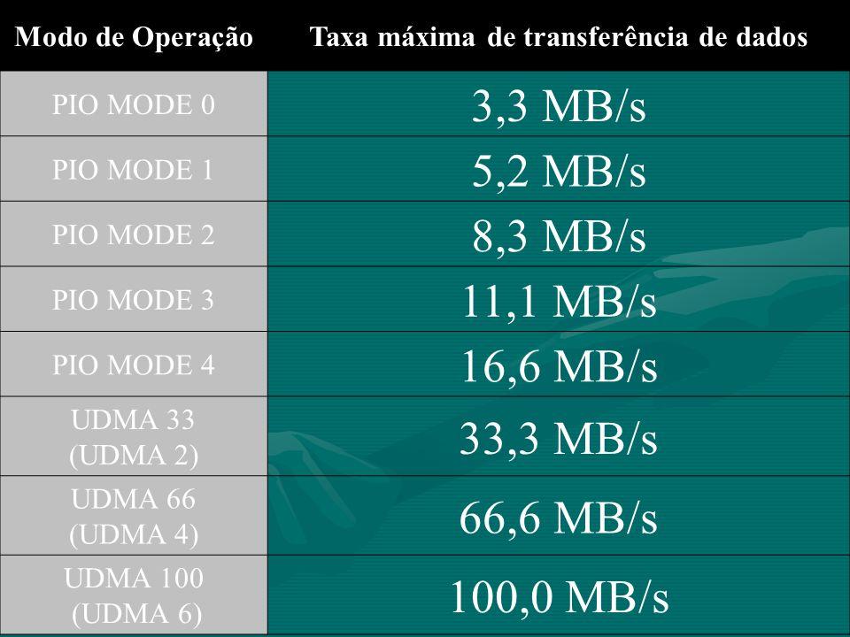 Modo de OperaçãoTaxa máxima de transferência de dados PIO MODE 0 3,3 MB/s PIO MODE 1 5,2 MB/s PIO MODE 2 8,3 MB/s PIO MODE 3 11,1 MB/s PIO MODE 4 16,6