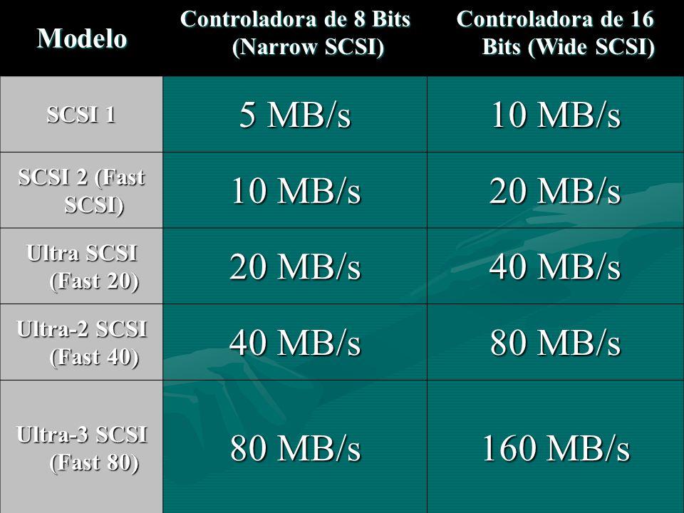 Modelo Controladora de 8 Bits (Narrow SCSI) Controladora de 16 Bits (Wide SCSI) SCSI 1 5 MB/s 10 MB/s SCSI 2 (Fast SCSI) 10 MB/s 20 MB/s Ultra SCSI (F