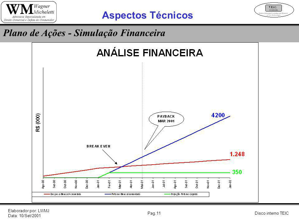 Pag.11Disco interno TEIC Plano de Ações - Simulação Financeira Aspectos Técnicos Elaborador por: LWMJ Data: 10/Set/2001