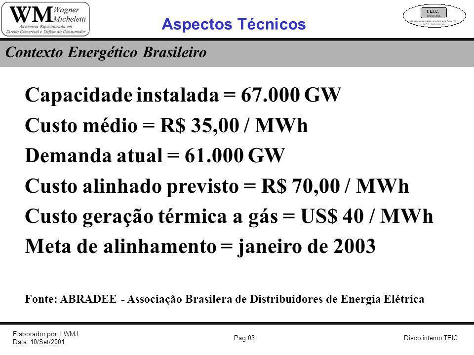 Pag.03 Contexto Energético Brasileiro Capacidade instalada = 67.000 GW Custo médio = R$ 35,00 / MWh Demanda atual = 61.000 GW Custo alinhado previsto