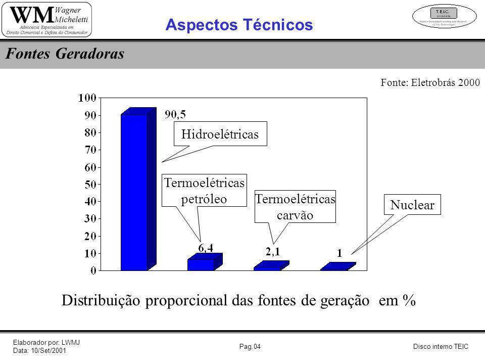 Pag.04Disco interno TEIC Fontes Geradoras Distribuição proporcional das fontes de geração em % Fonte: Eletrobrás 2000 Aspectos Técnicos Hidroelétricas