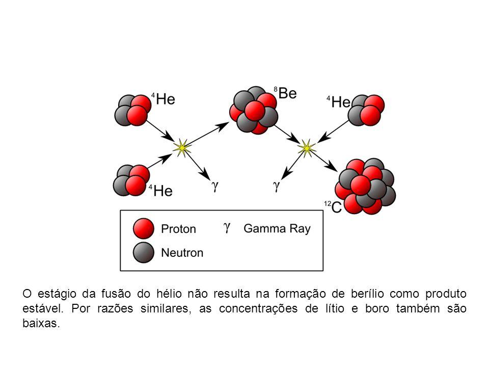 O estágio da fusão do hélio não resulta na formação de berílio como produto estável. Por razões similares, as concentrações de lítio e boro também são