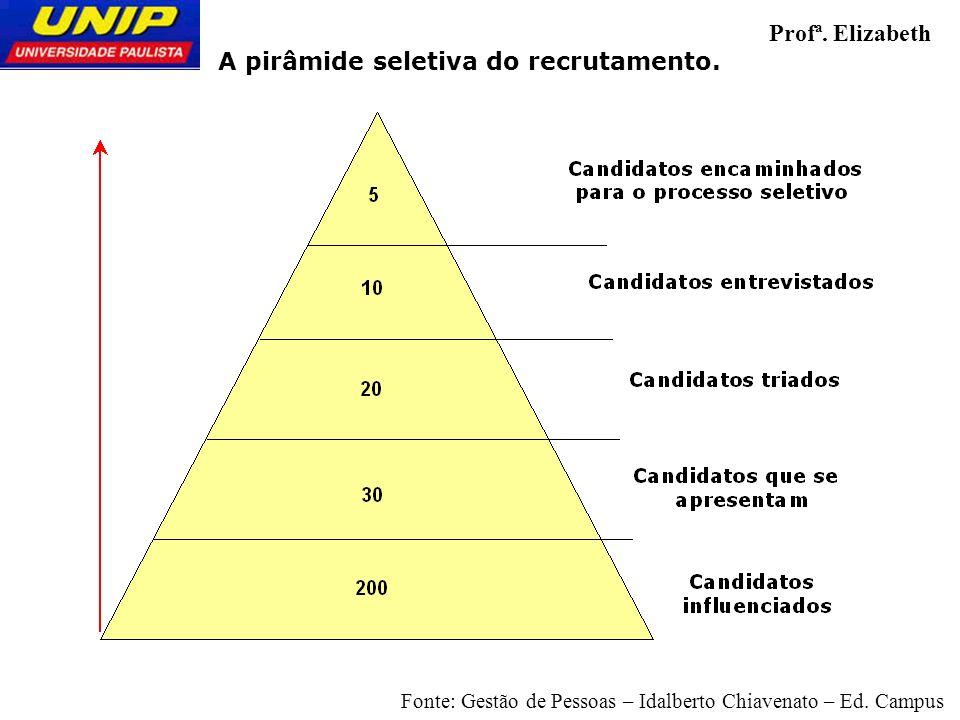 A pirâmide seletiva do recrutamento. Profª. Elizabeth Fonte: Gestão de Pessoas – Idalberto Chiavenato – Ed. Campus