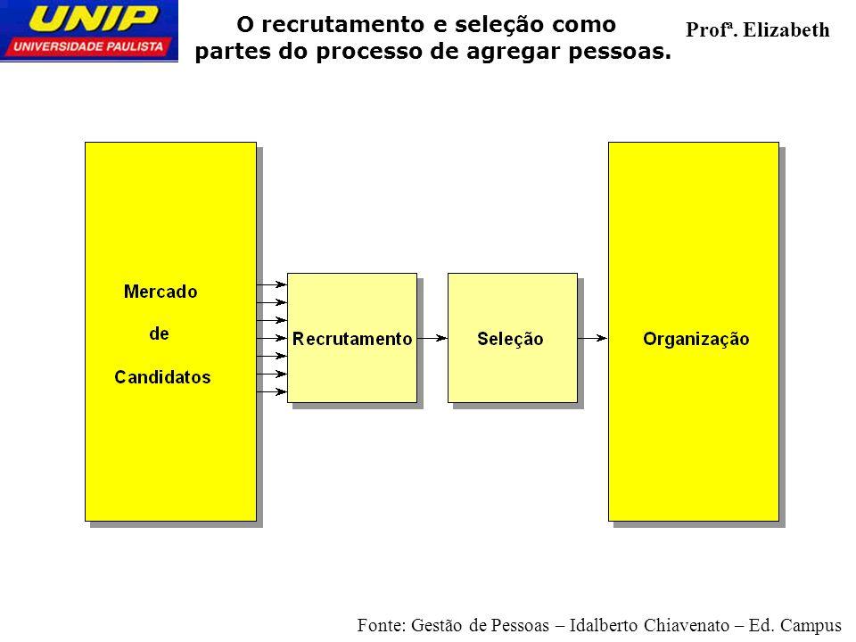 O recrutamento e seleção como partes do processo de agregar pessoas. Profª. Elizabeth Fonte: Gestão de Pessoas – Idalberto Chiavenato – Ed. Campus